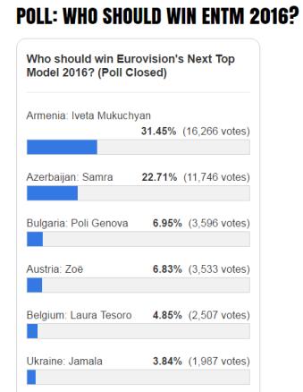 ENTM 2016 Poll Closed