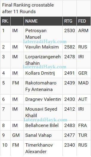 Classifica Finale Open Under 18 - Fonte: wy2016.fide.com