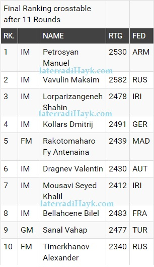 Classifica Finale Open Under 18 - Fonte: wy2016.fide.com