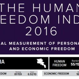 HUMAN FREEDOM INDEX 2016: Armenia davanti a Turchia ed Azerbaigian