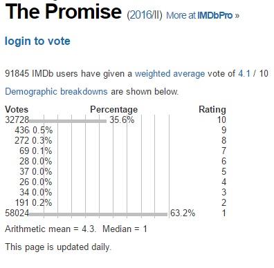 the-promise-imdb
